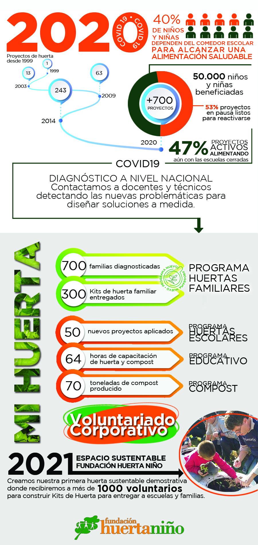 Infografia FHN